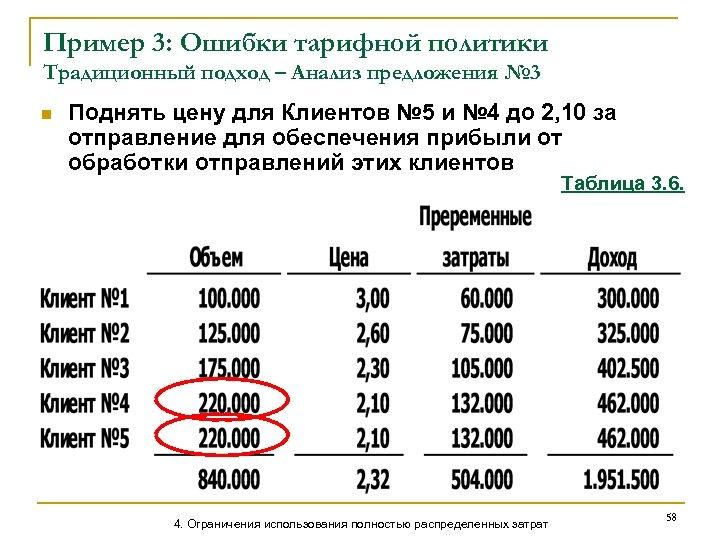 Пример 3: Ошибки тарифной политики Традиционный подход – Анализ предложения № 3 n Поднять
