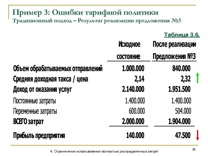 Пример 3: Ошибки тарифной политики Традиционный подход – Результат реализации предложения № 3 Таблица