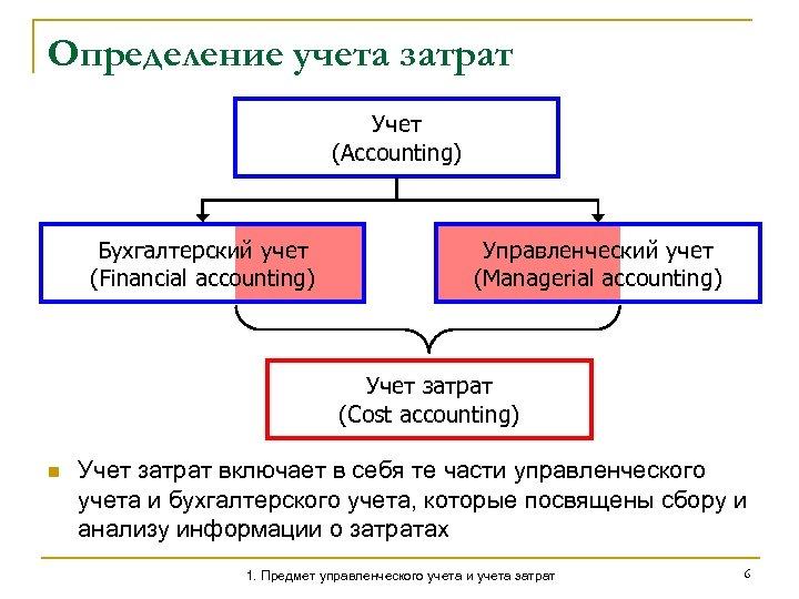 Определение учета затрат Учет (Accounting) Бухгалтерский учет (Financial accounting) Управленческий учет (Managerial accounting) Учет