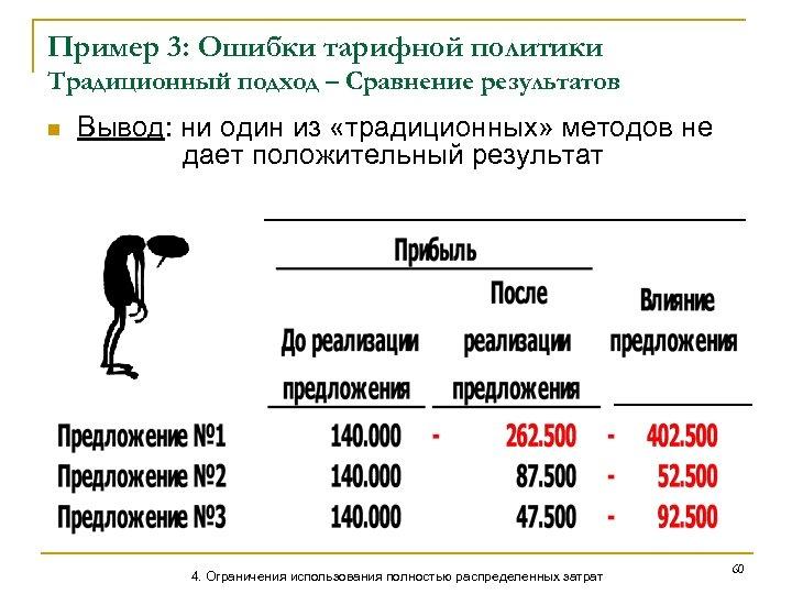 Пример 3: Ошибки тарифной политики Традиционный подход – Сравнение результатов n Вывод: ни один