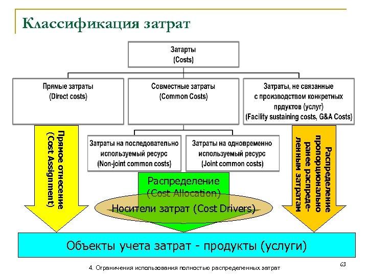 Классификация затрат Распределение пропорционально ранее распределенным затратам Прямое отнесение (Cost Assignment) Распределение (Cost Allocation)