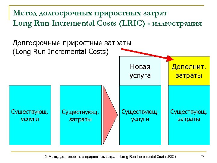 Метод долгосрочных приростных затрат Long Run Incremental Costs (LRIC) - иллюстрация Долгосрочные приростные затраты
