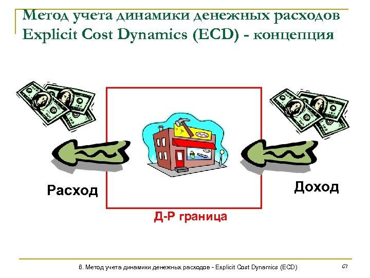 Метод учета динамики денежных расходов Explicit Cost Dynamics (ECD) - концепция Доход Расход Д-Р