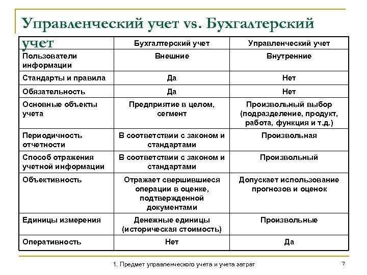 Управленческий учет vs. Бухгалтерский учет Управленческий учет Пользователи информации Внешние Внутренние Стандарты и правила