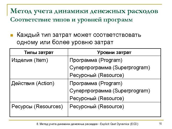 Метод учета динамики денежных расходов Соответствие типов и уровней программ n Каждый тип затрат