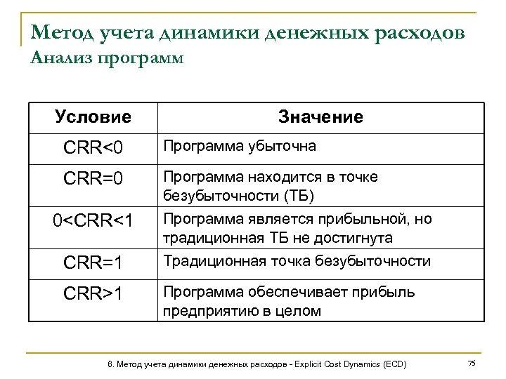 Метод учета динамики денежных расходов Анализ программ Условие Значение CRR<0 Программа убыточна CRR=0 Программа