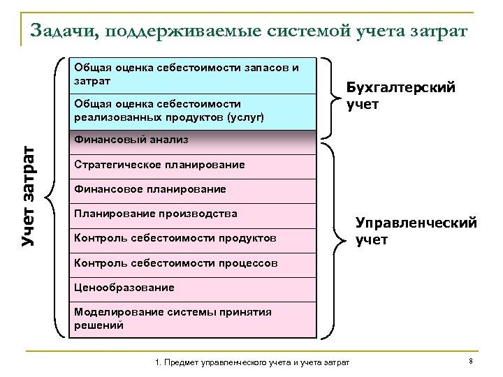 Задачи, поддерживаемые системой учета затрат Общая оценка себестоимости запасов и затрат Учет затрат Общая