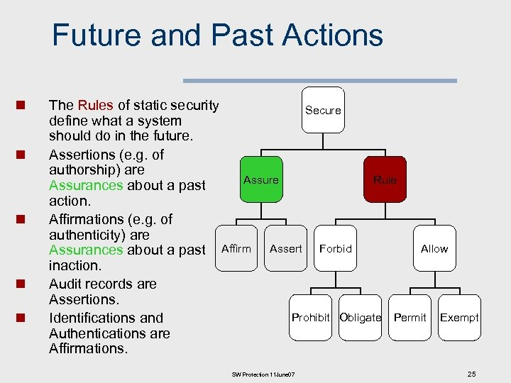 Future and Past Actions n n n The Rules of static security Secure define