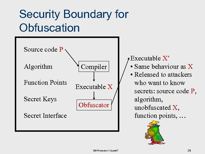 Security Boundary for Obfuscation Source code P Algorithm Function Points Secret Keys Compiler Executable