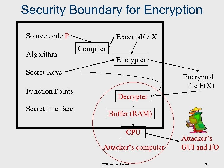 Security Boundary for Encryption Source code P Algorithm Executable X Compiler Encrypter Secret Keys