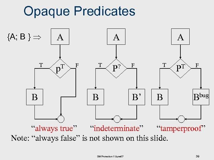 Opaque Predicates {A; B } A T p. T B A F T P?