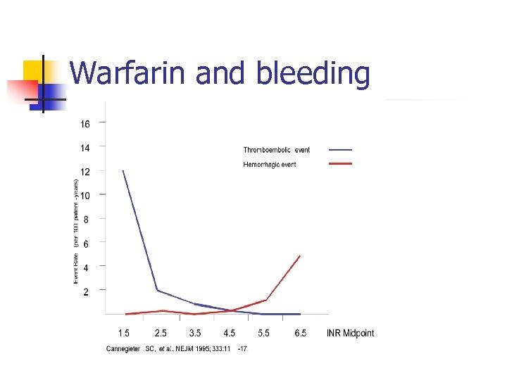 Warfarin and bleeding