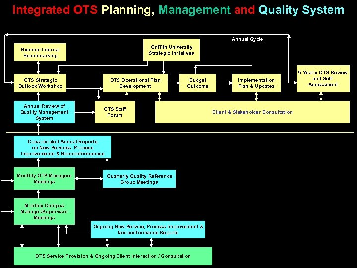 Integrated OTS Planning, Management and Quality System Annual Cycle Griffith University Strategic Initiatives Biennial