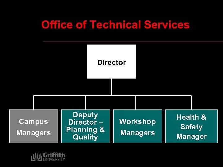Office of Technical Services Director Campus Managers Deputy Director – Planning & Quality Workshop