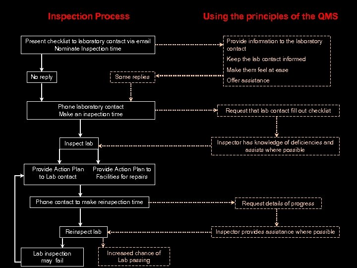 Inspection Process Present checklist to laboratory contact via email Nominate Inspection time Using the