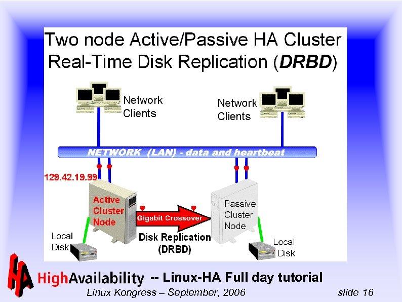 -- Linux-HA Full day tutorial Linux Kongress – September, 2006 slide 16