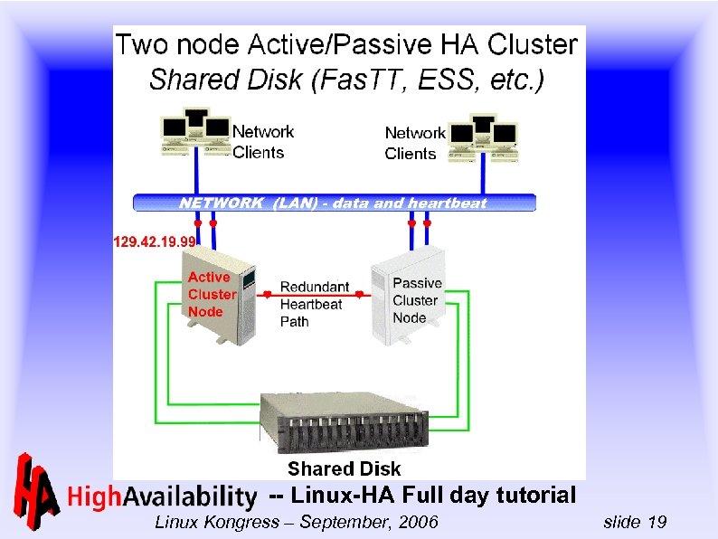 -- Linux-HA Full day tutorial Linux Kongress – September, 2006 slide 19