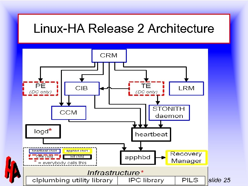 Linux-HA Release 2 Architecture -- Linux-HA Full day tutorial Linux Kongress – September, 2006