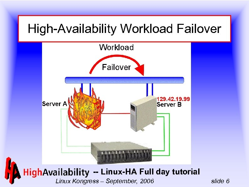 High-Availability Workload Failover -- Linux-HA Full day tutorial Linux Kongress – September, 2006 slide