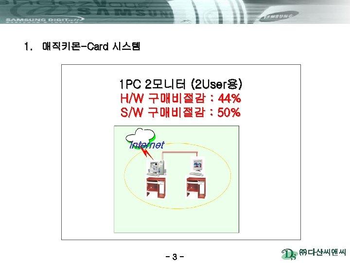 1. 매직키몬-Card 시스템 1 PC 2모니터 (2 User용) H/W 구매비절감 : 44% S/W 구매비절감
