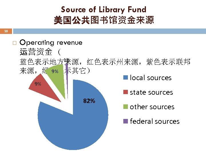 Source of Library Fund 美国公共图书馆资金来源 28 Operating revenue 运营资金 ( 1% 蓝色表示地方来源,红色表示州来源,紫色表示联邦 9% 来源,绿色表示其它)