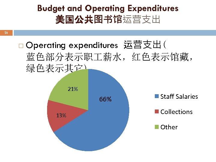 Budget and Operating Expenditures 美国公共图书馆运营支出 31 Operating expenditures 运营支出( 蓝色部分表示职 薪水,红色表示馆藏, 绿色表示其它) 21% 66%