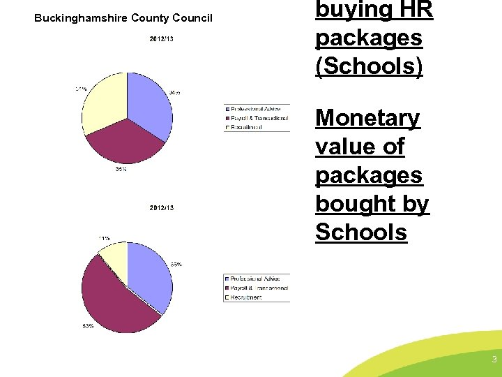 Buckinghamshire County Council buying HR packages (Schools) Monetary value of packages bought by Schools