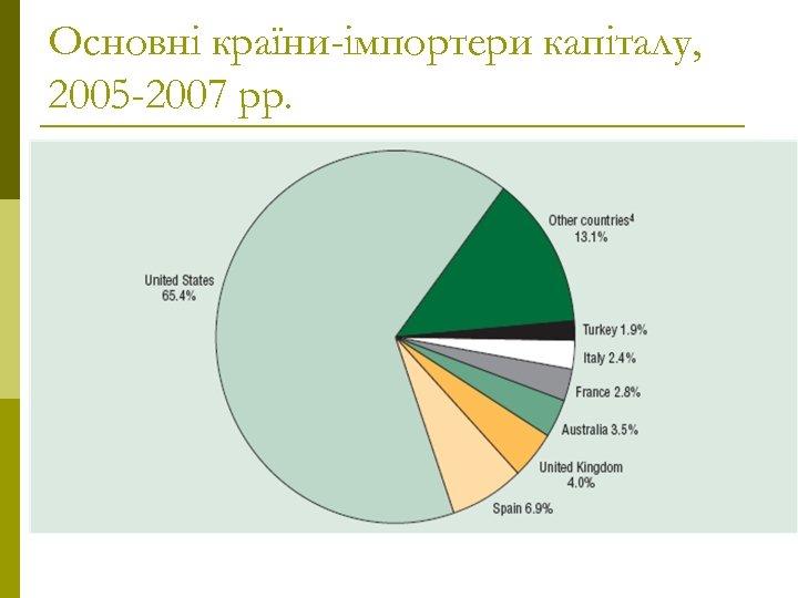Основні країни-імпортери капіталу, 2005 -2007 рр.