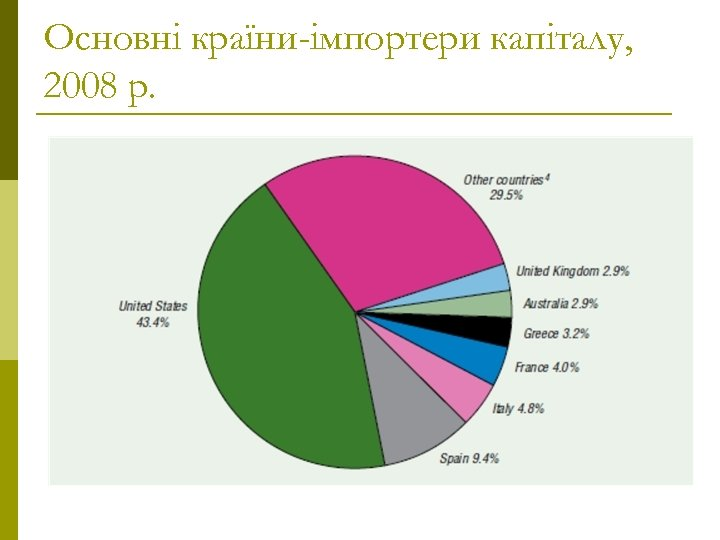 Основні країни-імпортери капіталу, 2008 р.