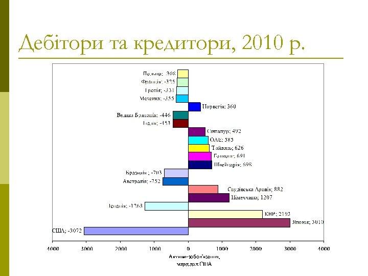 Дебітори та кредитори, 2010 р.