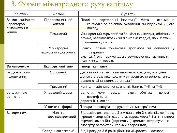 3. Форми міжнародного руху капіталу Критерій Форми Сутність За мотивацією та характером використання коштів