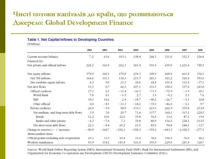 Чисті потоки капіталів до країн, що розвиваються Джерело: Global Development Finance