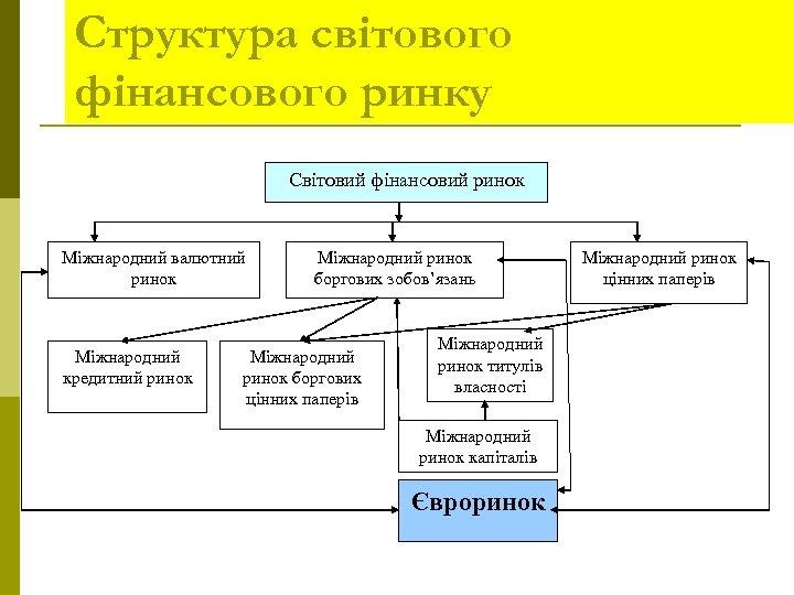 Структура світового фінансового ринку Cвітовий фінансовий ринок Міжнародний валютний ринок Міжнародний кредитний ринок Міжнародний