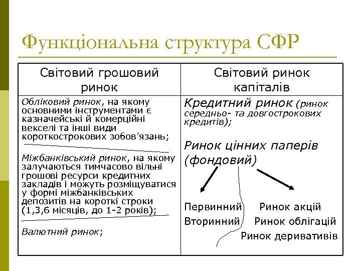 Функціональна структура СФР Світовий грошовий ринок Обліковий ринок, на якому основними інструментами є казначейські