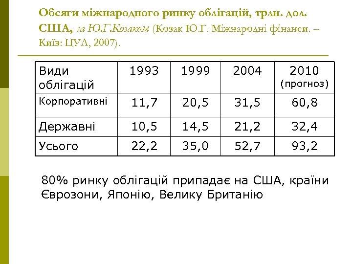 Обсяги міжнародного ринку облігацій, трлн. дол. США, за Ю. Г. Козаком (Козак Ю. Г.