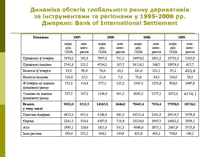 Динаміка обсягів глобального ринку деривативів за інструментами та регіонами у 1995 -2008 рр. Джерело: