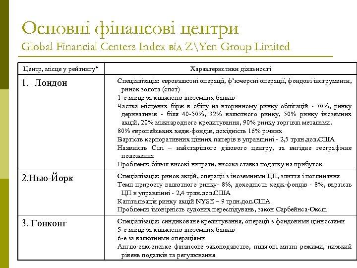 Основні фінансові центри Global Financial Centers Index від ZYen Group Limited Центр, місце у