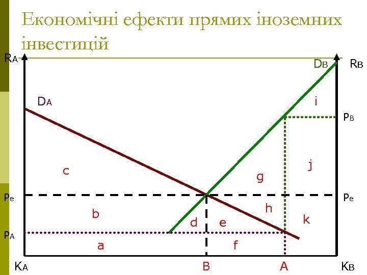RA Економічні ефекти прямих іноземних інвестицій DB DA RB i PB c g Pe