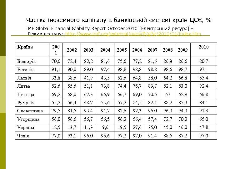 Частка іноземного капіталу в банківській системі країн ЦСЄ, % IMF Global Financial Stability Report