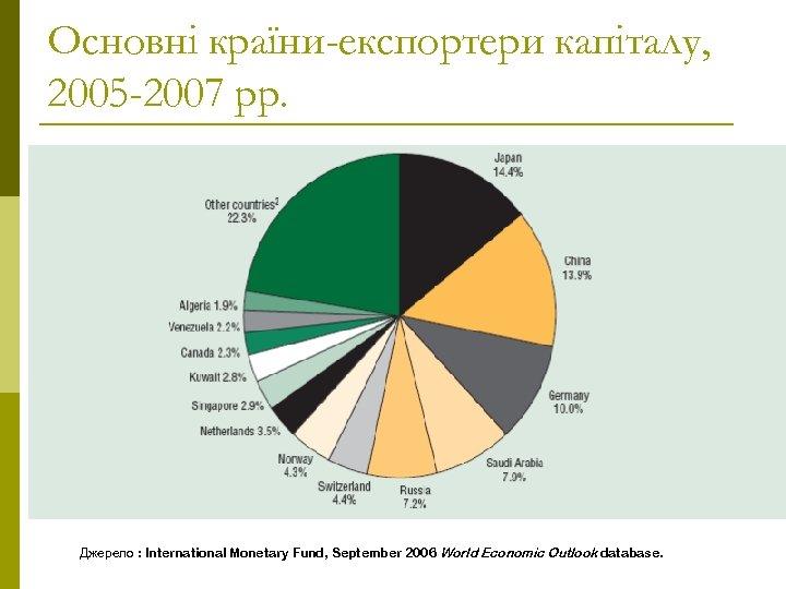 Основні країни-експортери капіталу, 2005 -2007 рр. Джерело : International Monetary Fund, September 2006 World