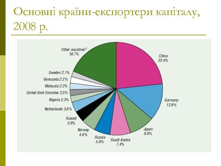 Основні країни-експортери капіталу, 2008 р.