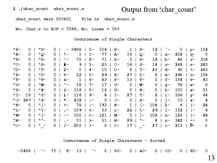 $. /char_count Output from 'char_count' char_count. c char_count vers 000601 File is char_count. c