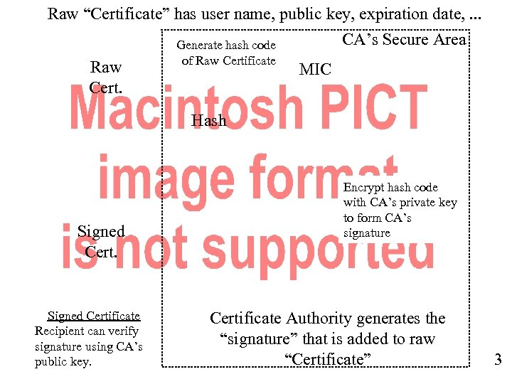 """Raw """"Certificate"""" has user name, public key, expiration date, . . . CA's Secure"""