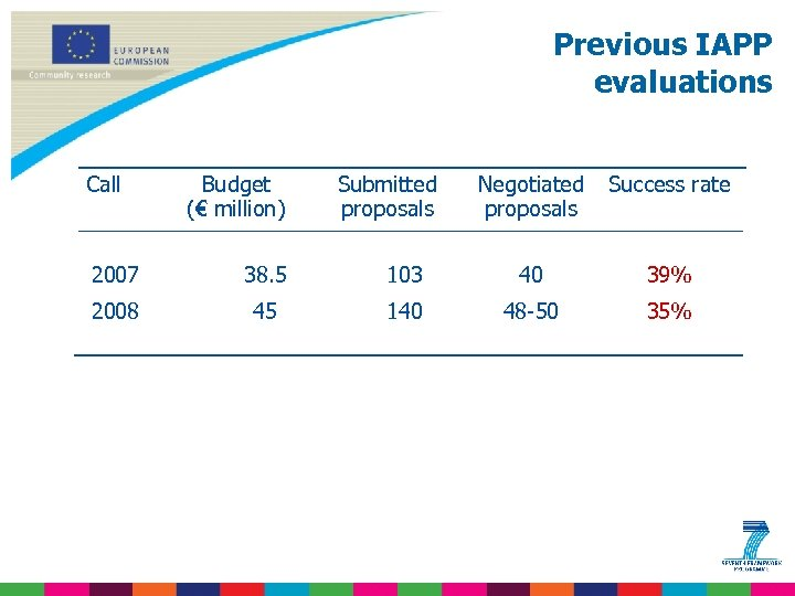 Previous IAPP evaluations Call Budget (€ million) Submitted proposals Negotiated proposals Success rate 2007