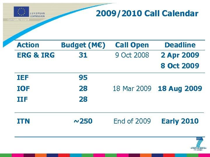 2009/2010 Call Calendar Action Budget (M€) ERG & IRG 31 Call Open 9 Oct