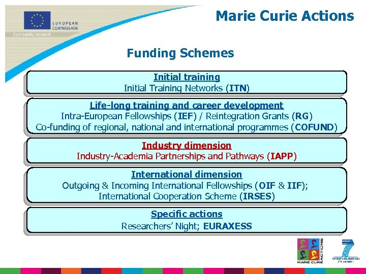 Marie Curie Actions Funding Schemes Initial training Initial Training Networks (ITN) Life-long training and