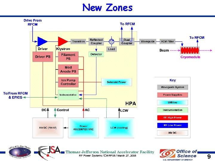 New Zones Thomas Jefferson National Accelerator Facility RF Power Systems / CWRF 08 /