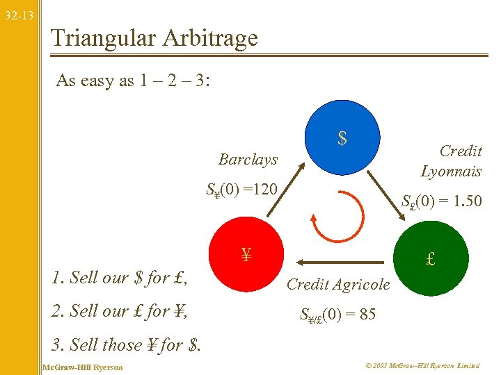 32 -13 Triangular Arbitrage As easy as 1 – 2 – 3: $ Credit