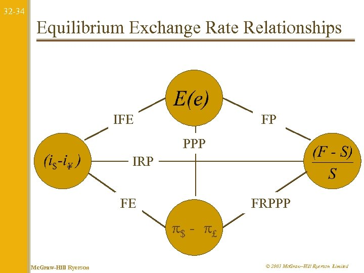32 -34 Equilibrium Exchange Rate Relationships IFE FP PPP IRP FE FRPPP $ -