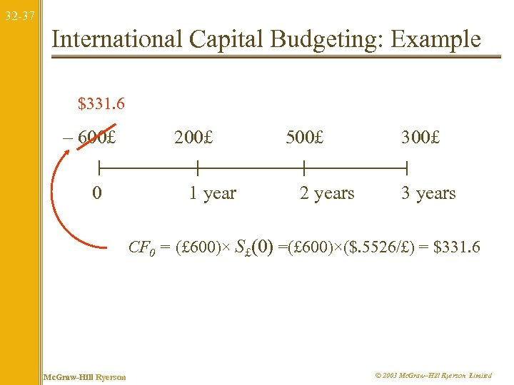 32 -37 International Capital Budgeting: Example $331. 6 – 600£ 0 200£ 1 year